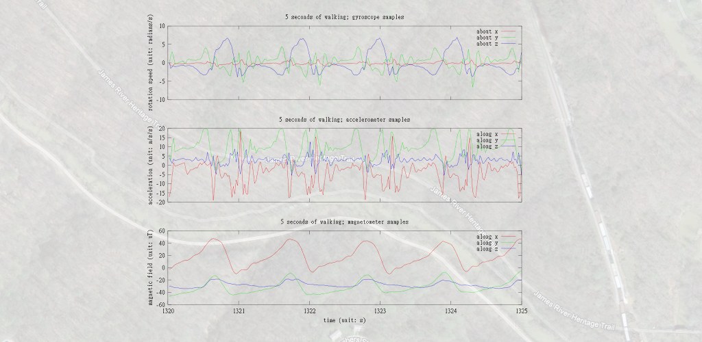 sensor data plot of 5 seconds of walking